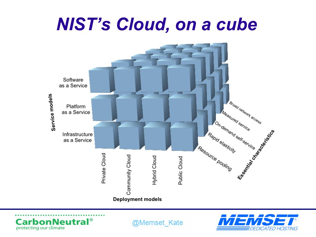 NIST's Cloud, on a cube