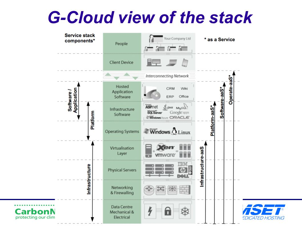 G-Cloud view of the stack