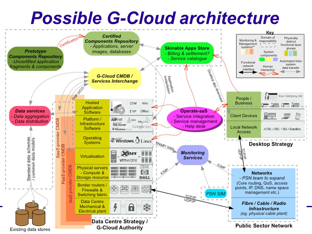 Possible G-Cloud architecture