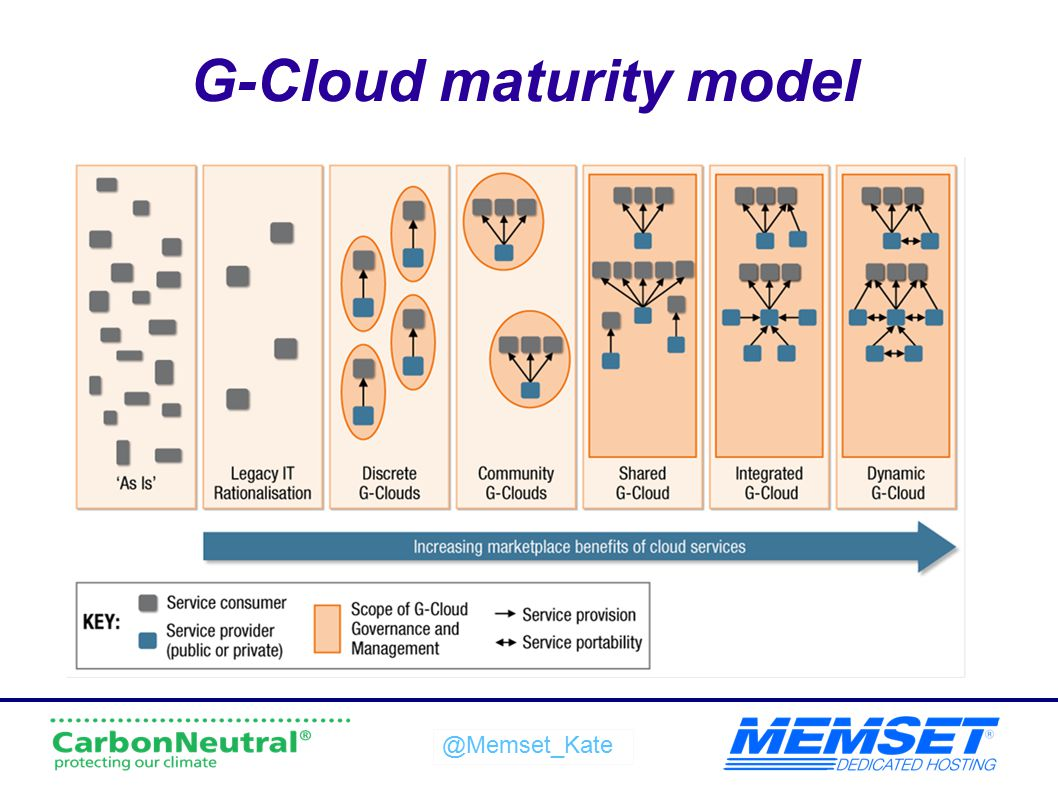 G-Cloud maturity model
