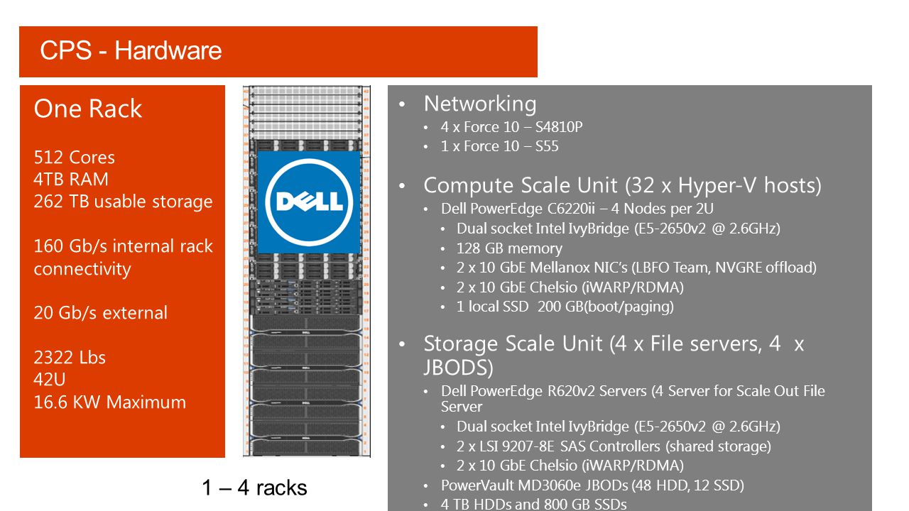 CPS - Hardware One Rack Networking