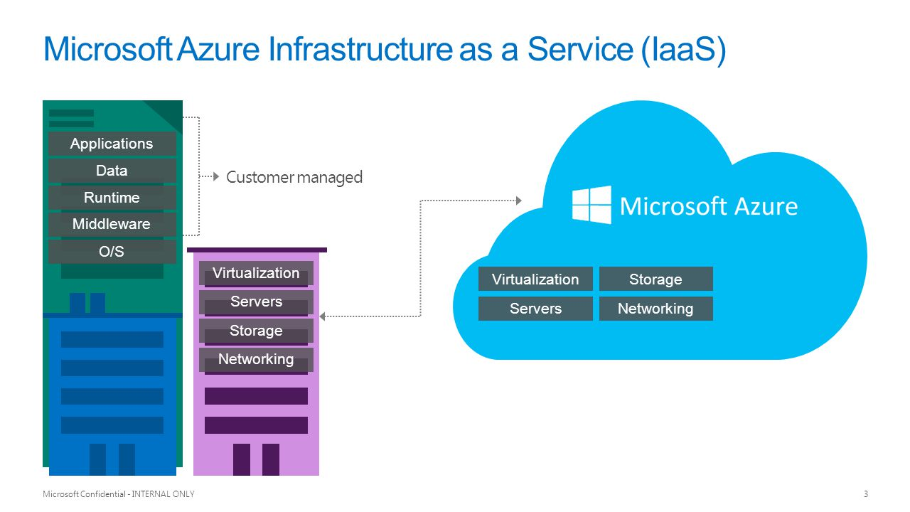 Microsoft Azure Infrastructure as a Service (IaaS)