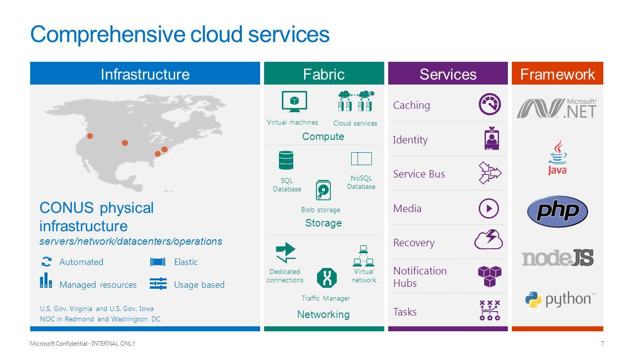 Comprehensive cloud services