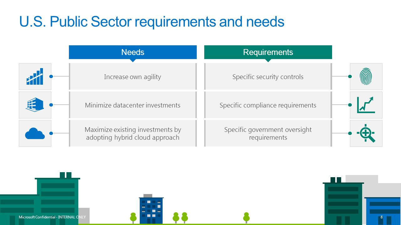 U.S. Public Sector requirements and needs