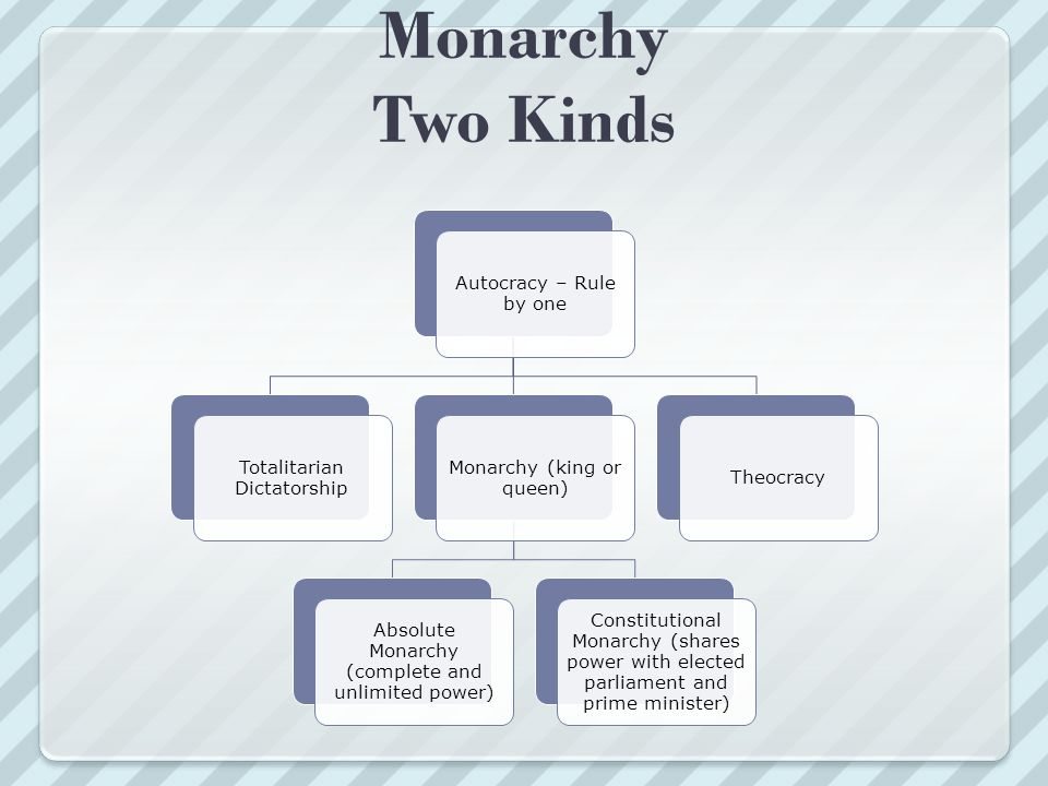 Monarchy Two Kinds Autocracy – Rule by one Totalitarian Dictatorship