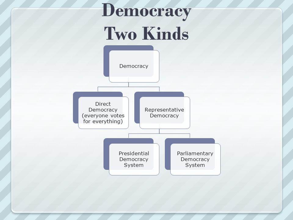 Democracy Two Kinds Democracy