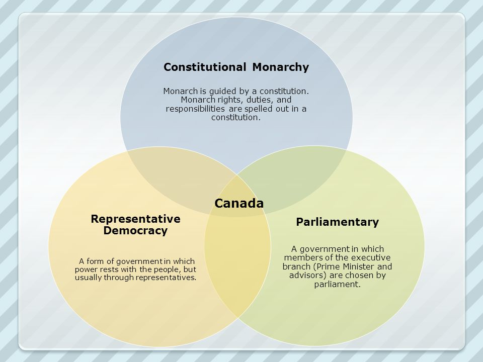 Constitutional Monarchy Representative Democracy