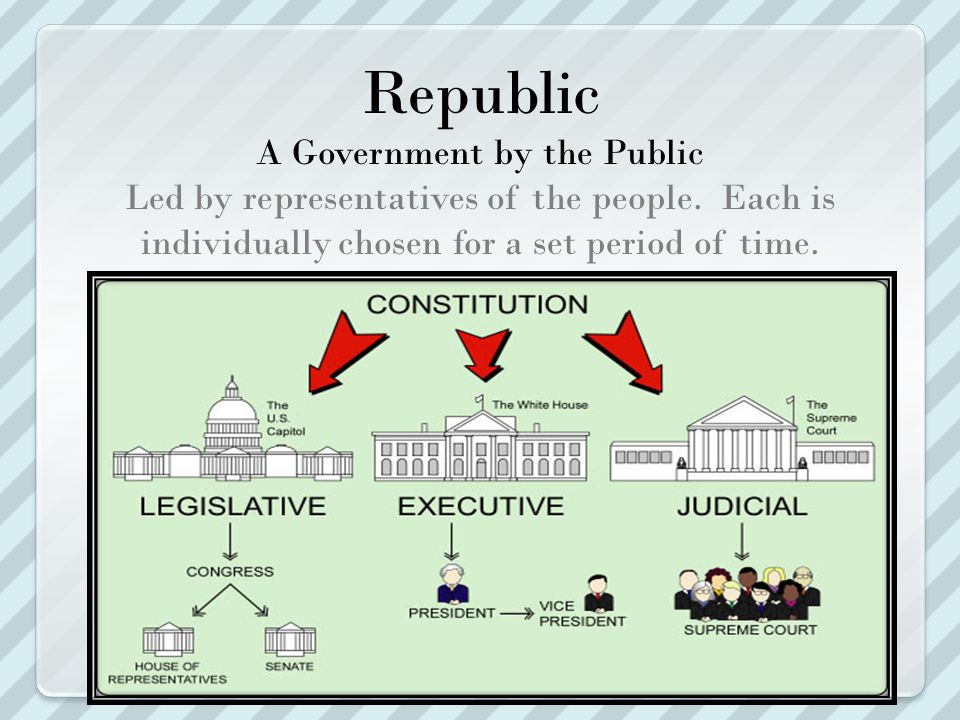 Republic A Government by the Public Led by representatives of the people.