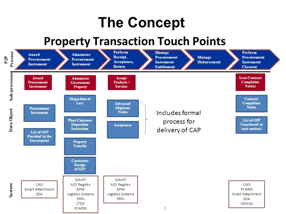 The Concept Property Transaction Touch Points
