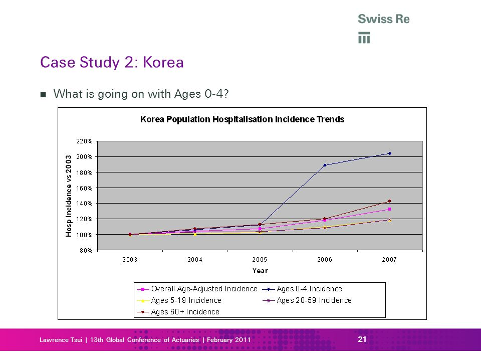 Case Study 2: Korea What is going on with Ages 0-4