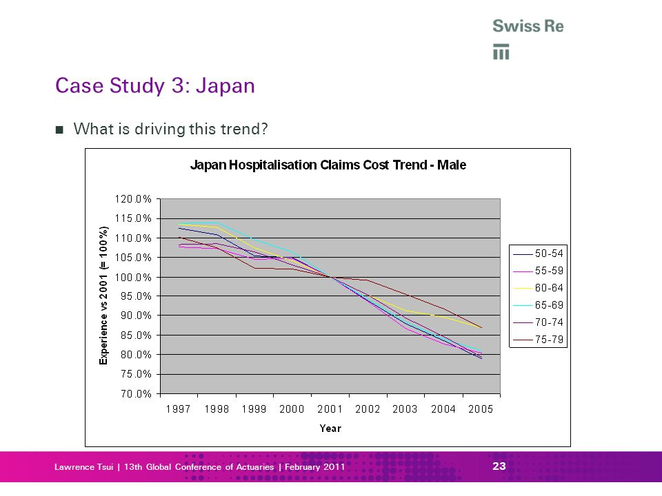 Case Study 3: Japan What is driving this trend