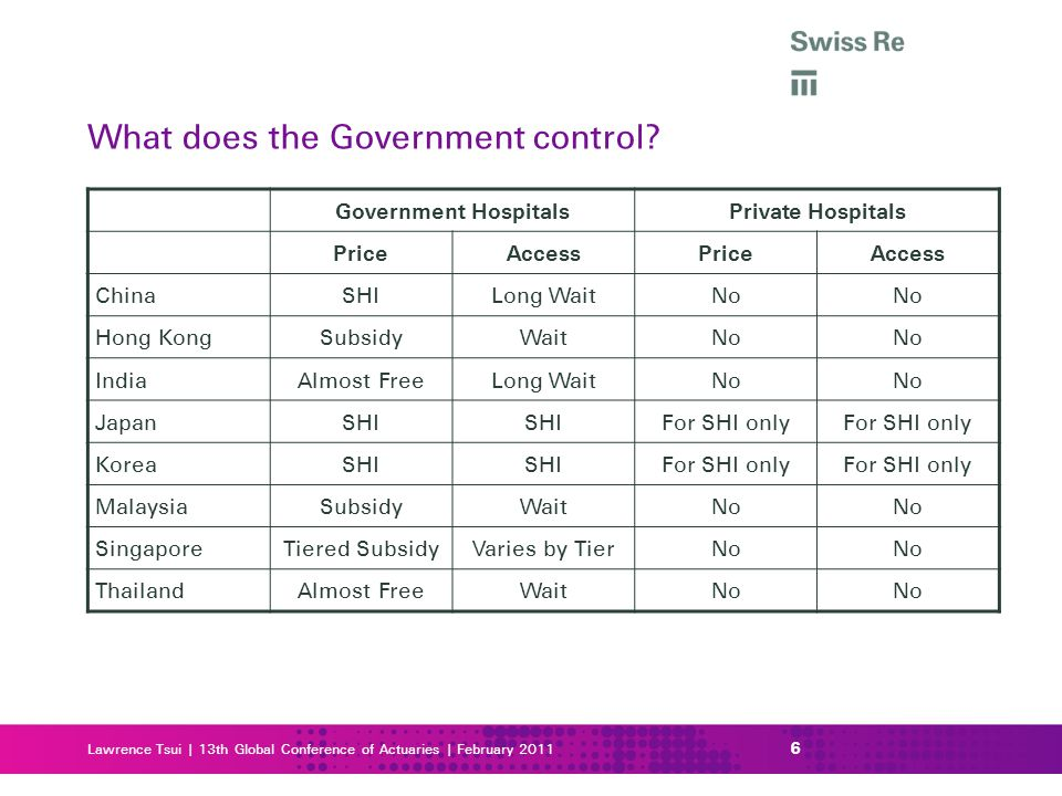 What does the Government control