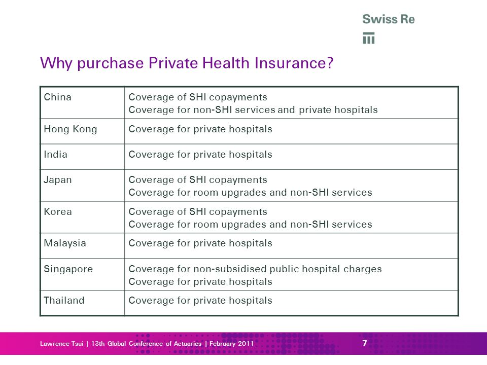 Why purchase Private Health Insurance