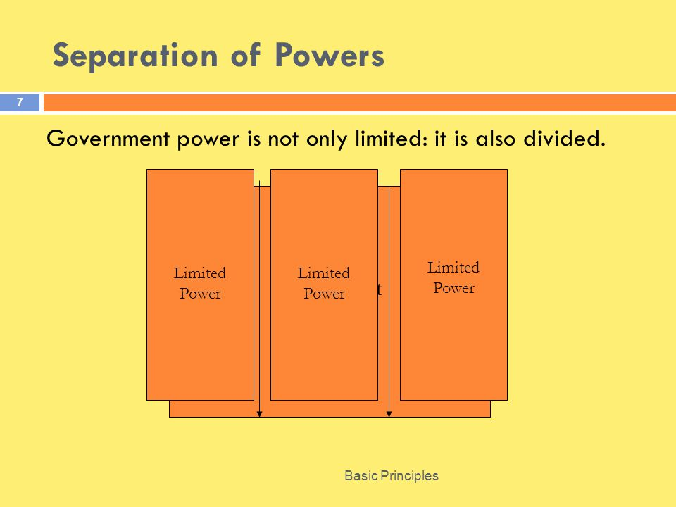 Separation of Powers Government power is not only limited: it is also divided. Government. Power.