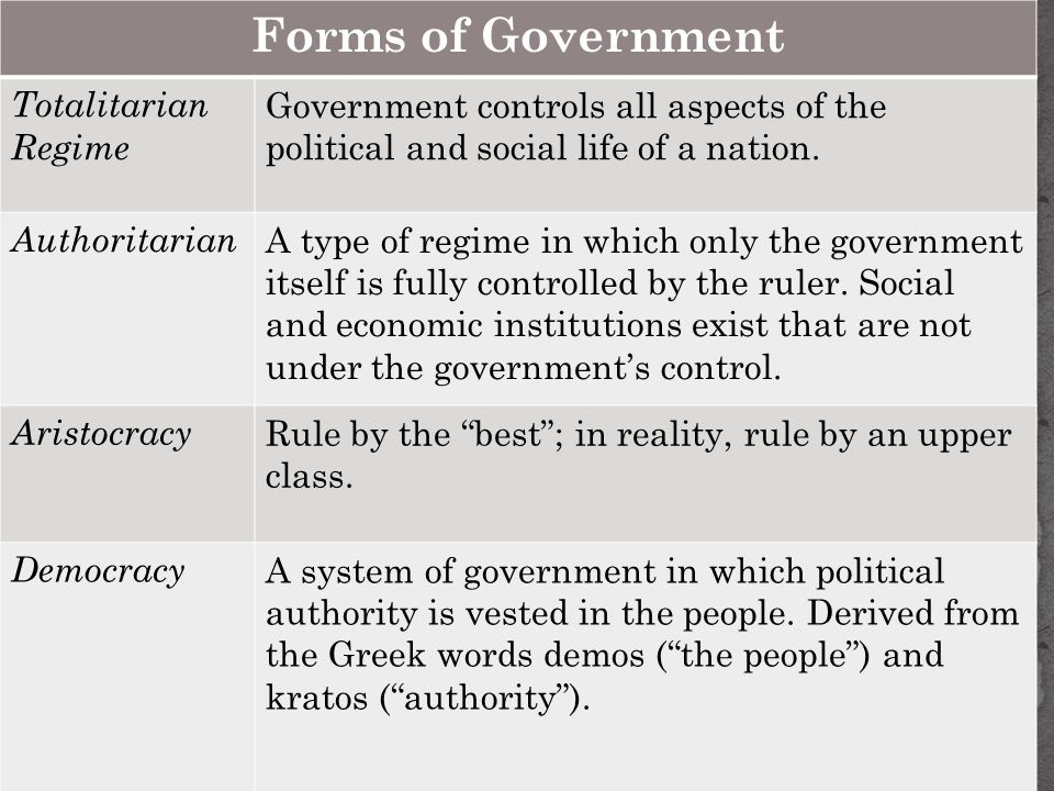Forms of Government Forms of Government Totalitarian Regime