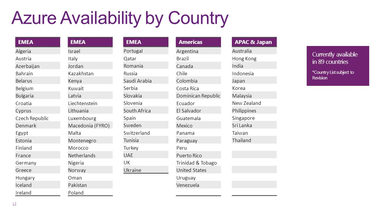 Azure Availability by Country