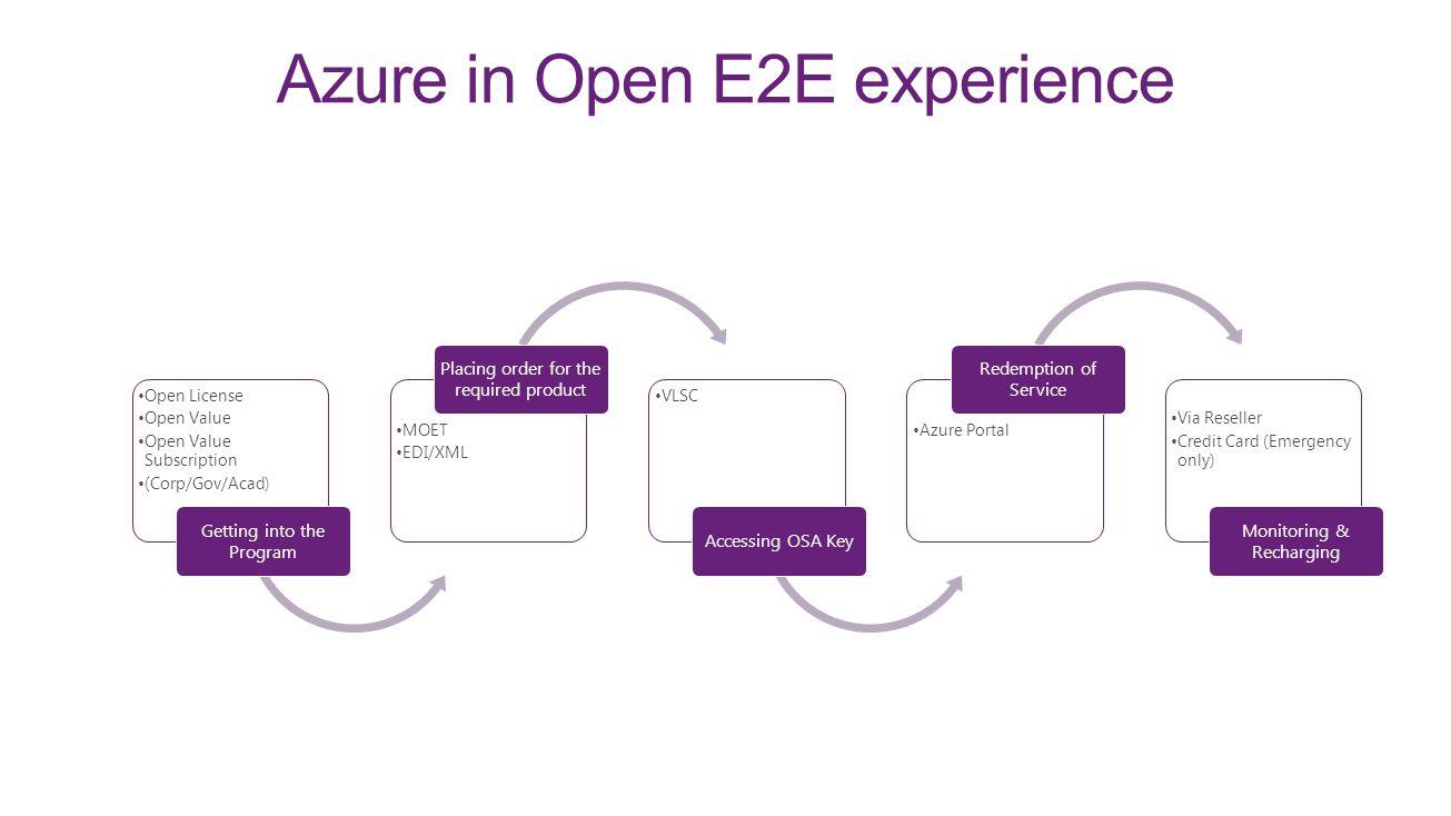 Azure in Open E2E experience