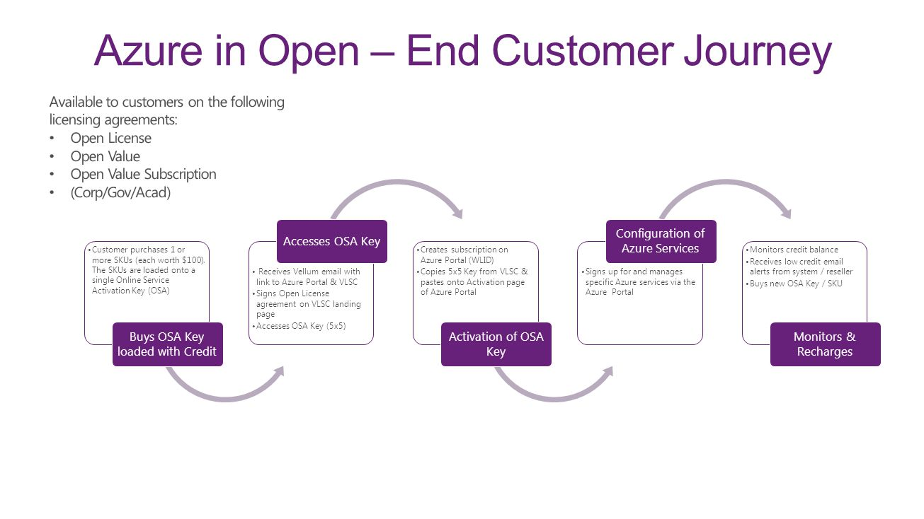 Azure in Open – End Customer Journey