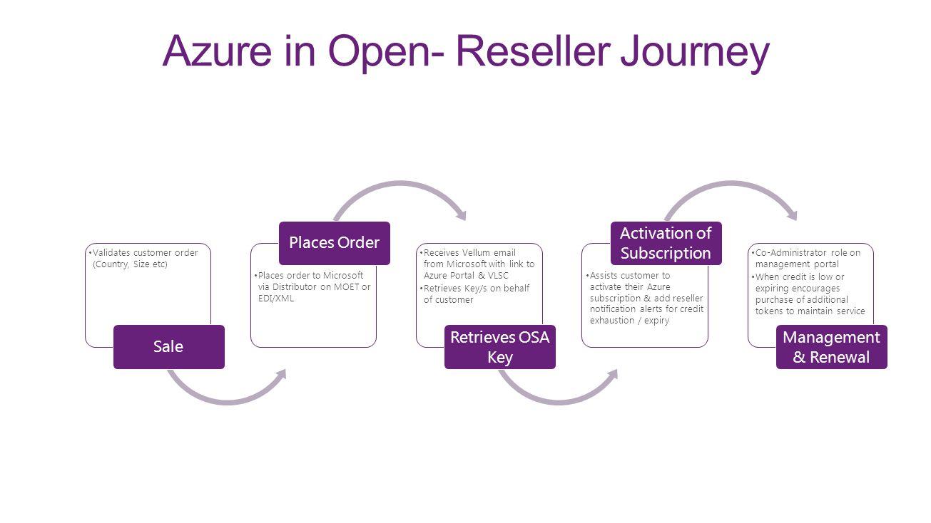 Azure in Open- Reseller Journey