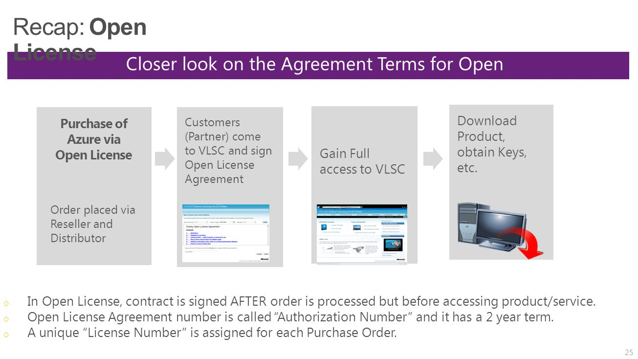 Closer look on the Agreement Terms for Open