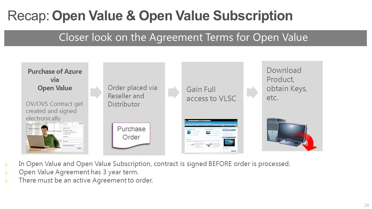 Closer look on the Agreement Terms for Open Value