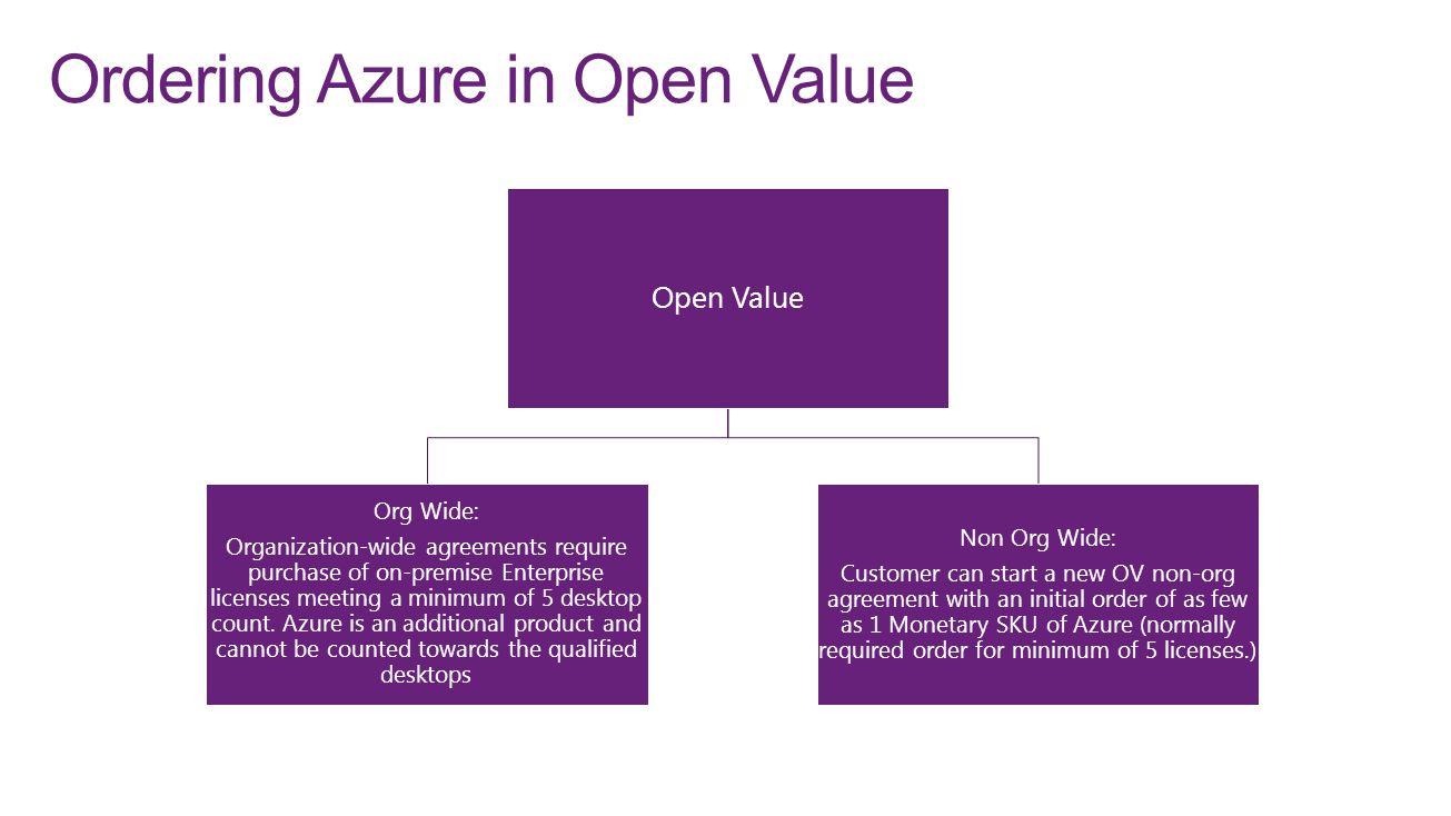 Ordering Azure in Open Value