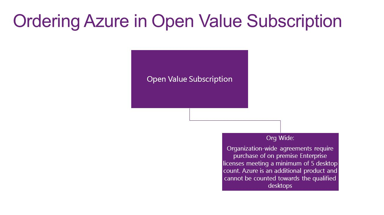 Ordering Azure in Open Value Subscription