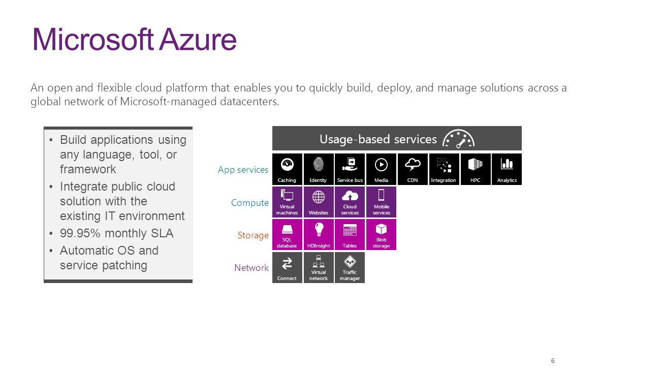 Microsoft Azure Usage-based services