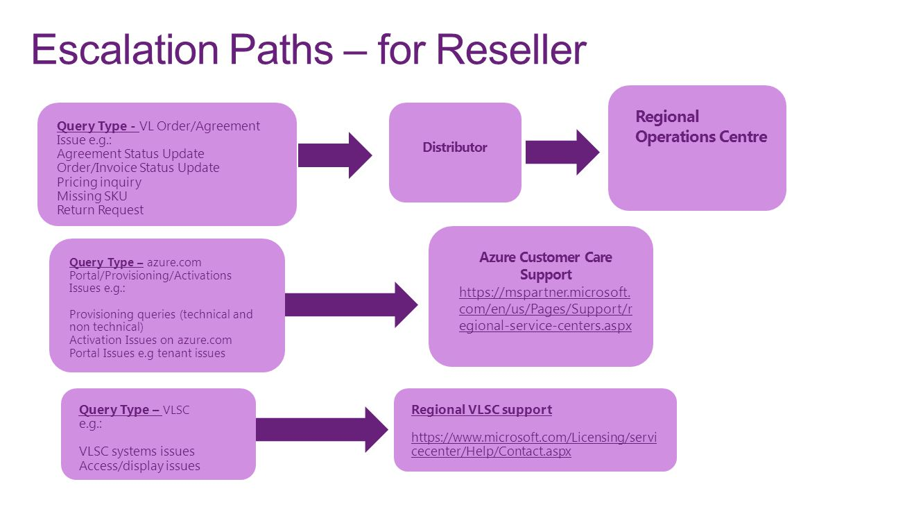 Escalation Paths – for Reseller