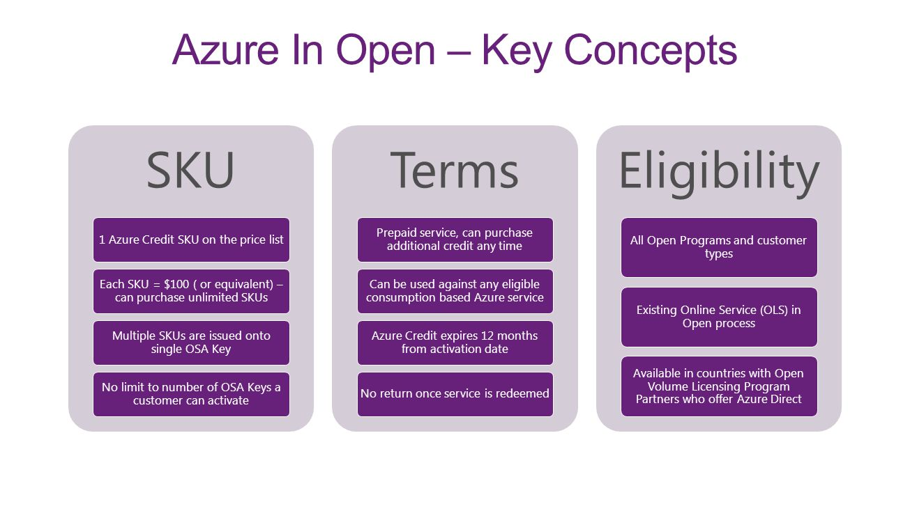 Azure In Open – Key Concepts