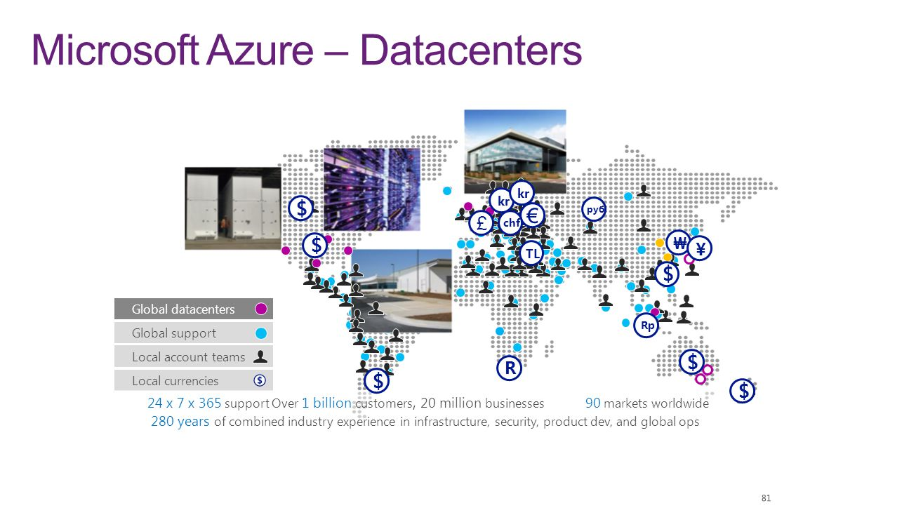 Microsoft Azure – Datacenters
