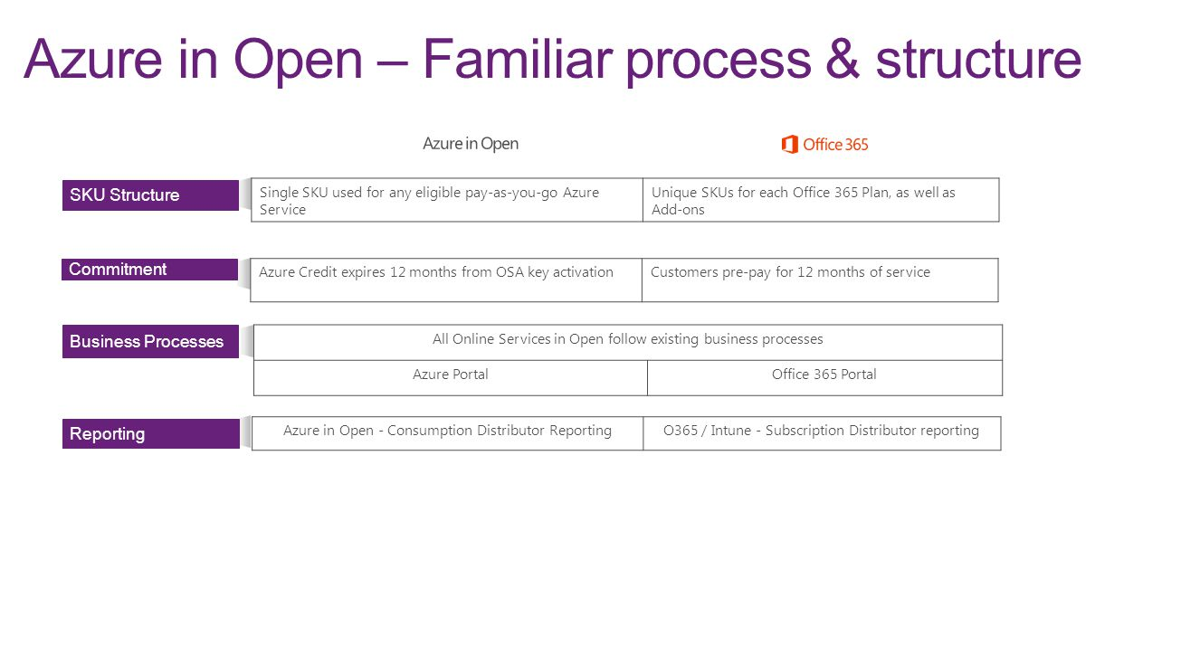 Azure in Open – Familiar process & structure