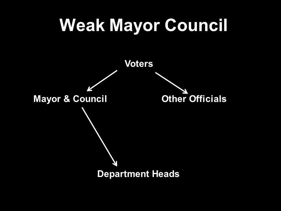 Weak Mayor Council Voters Mayor & Council Other Officials