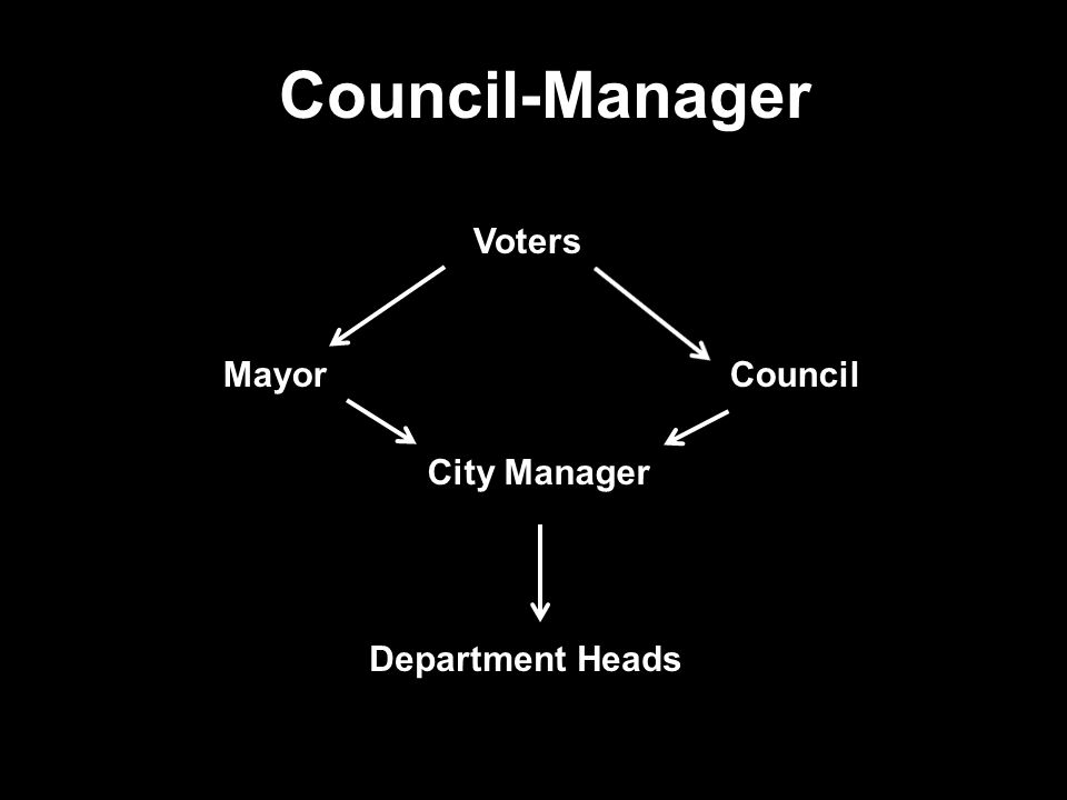 Council-Manager Voters. Mayor Council.
