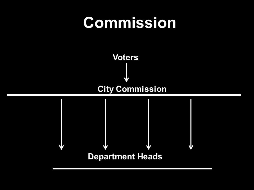 Commission Voters City Commission Department Heads