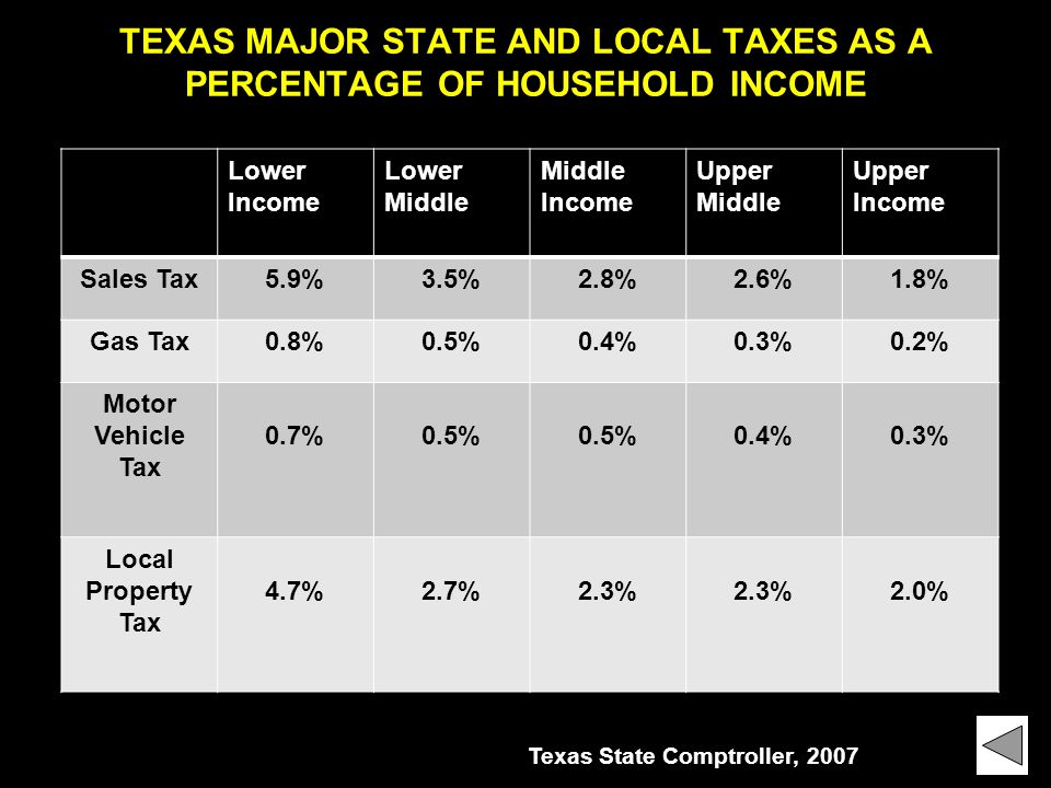 TEXAS MAJOR STATE AND LOCAL TAXES AS A PERCENTAGE OF HOUSEHOLD INCOME