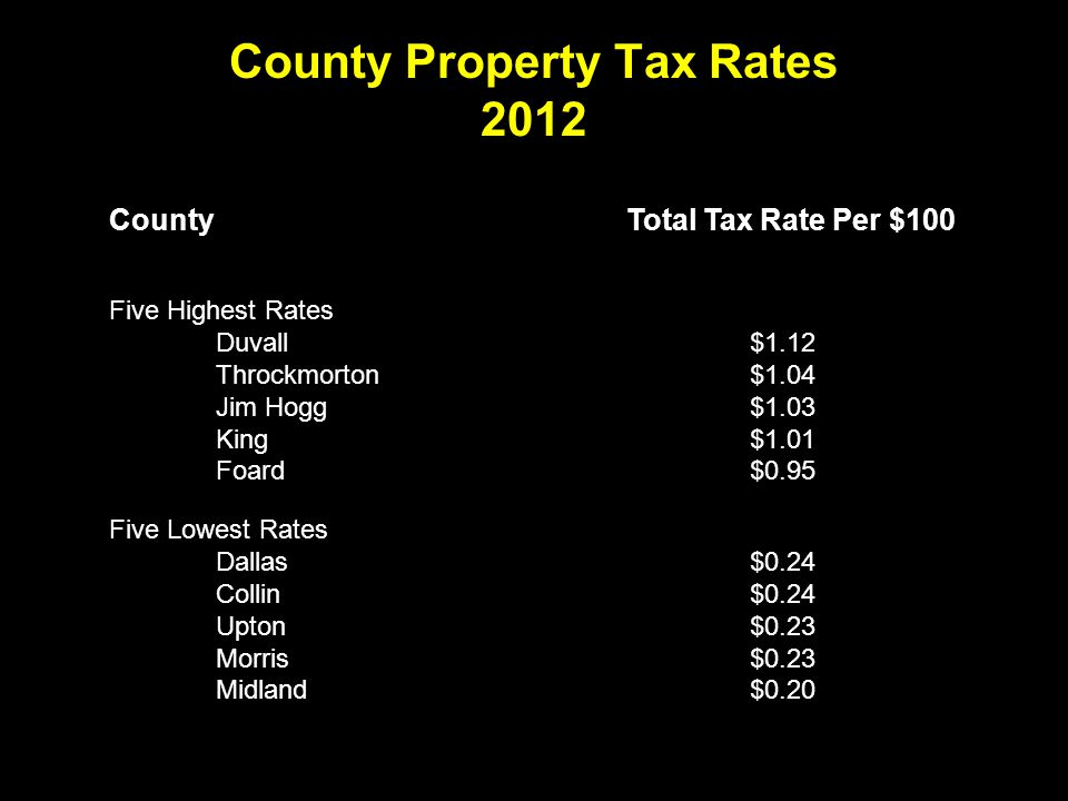 County Property Tax Rates 2012