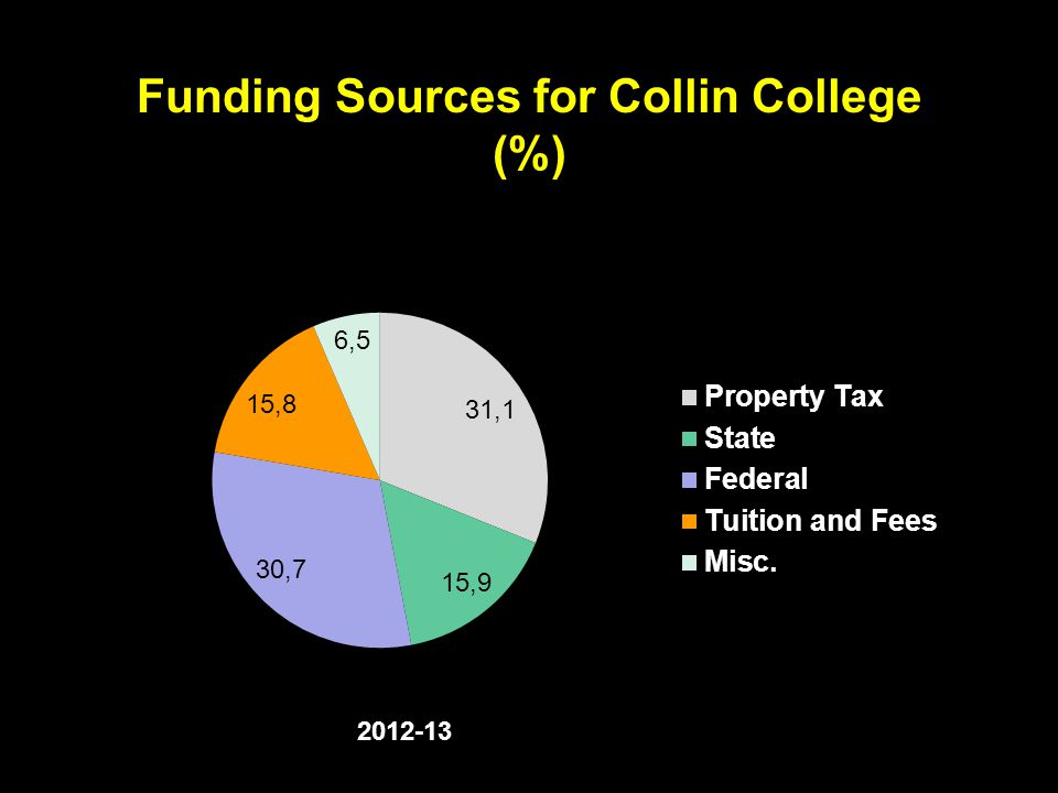 Funding Sources for Collin College (%)