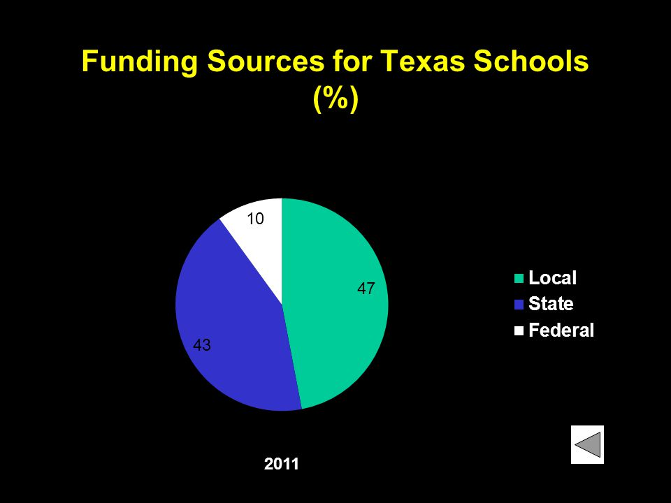 Funding Sources for Texas Schools (%)