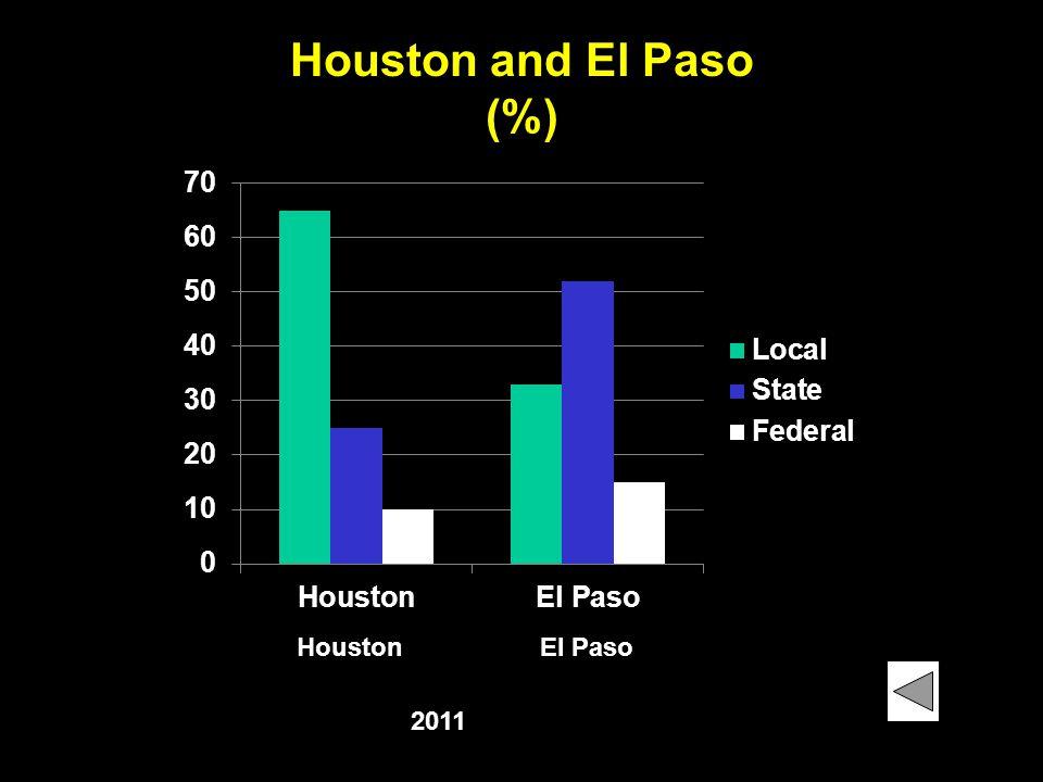 Houston and El Paso (%) Houston El Paso 2011