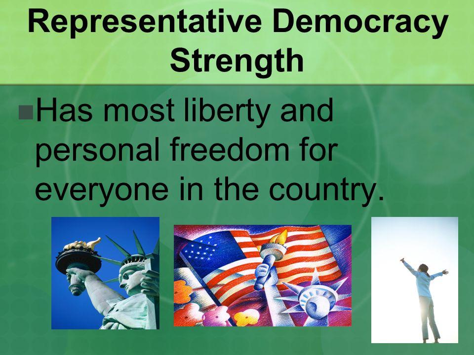 Representative Democracy Strength