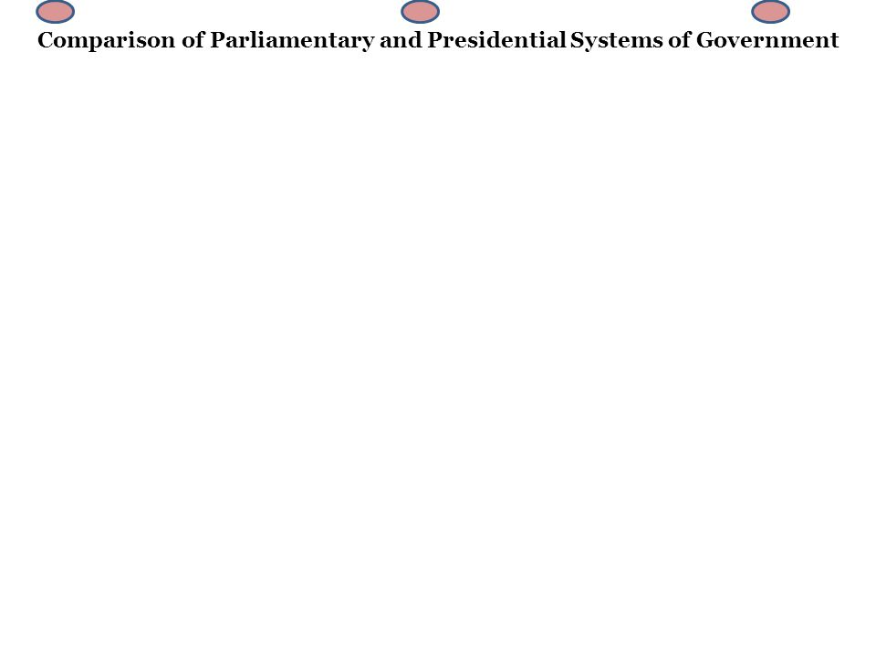 comparison of parliamentary and presidential forms of government The presidential and parliamentary forms of government have undergone reform as a tide of democratization has risen in the world some states have tried to keep the merits and avoid the defects of the presidential and parliamentary systems by forming new combined systems.