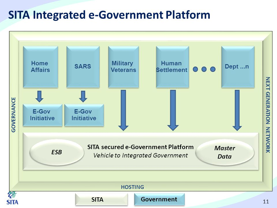 SITA Integrated e-Government Platform