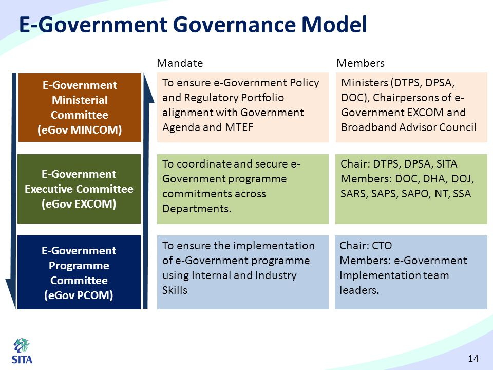 E-Government Governance Model
