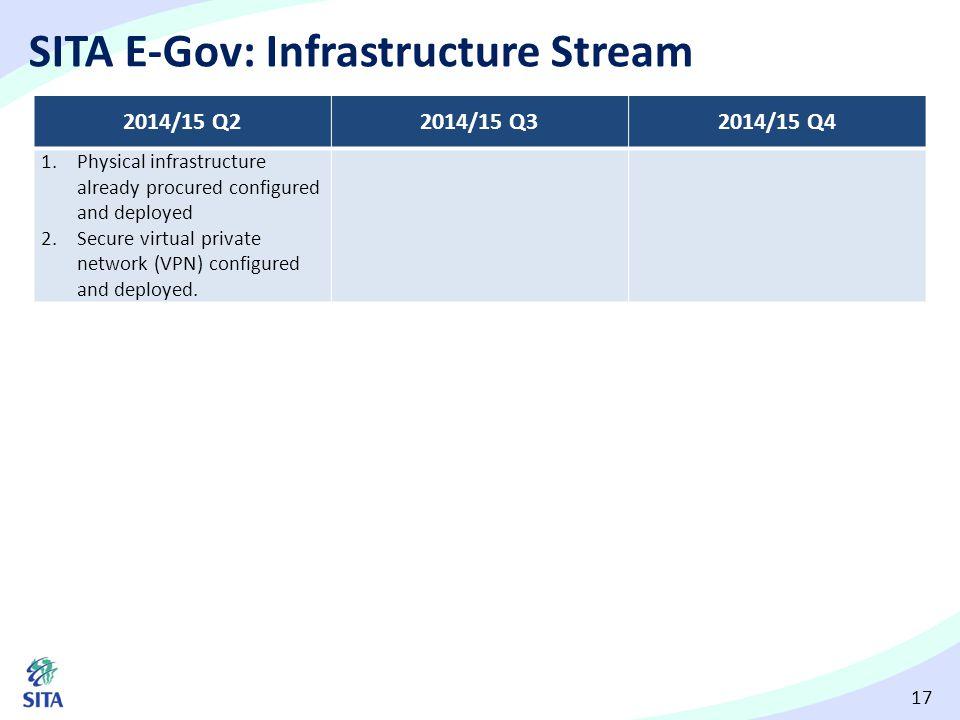 SITA E-Gov: Infrastructure Stream