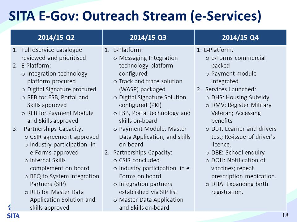 SITA E-Gov: Outreach Stream (e-Services)
