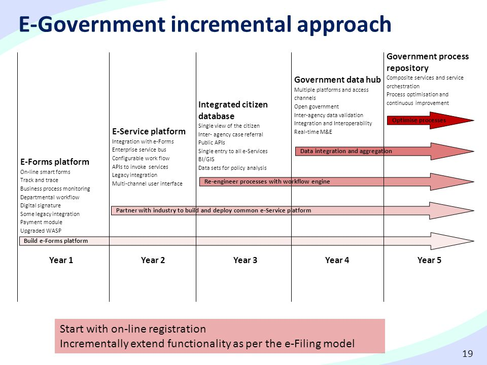 E-Government incremental approach