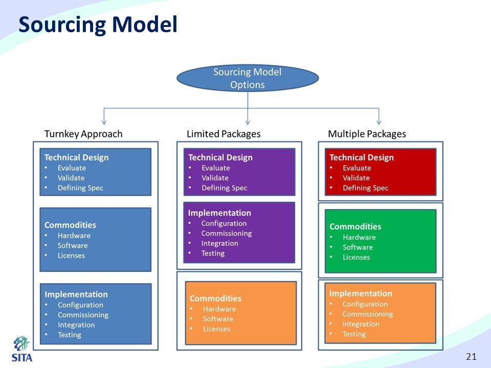 Sourcing Model