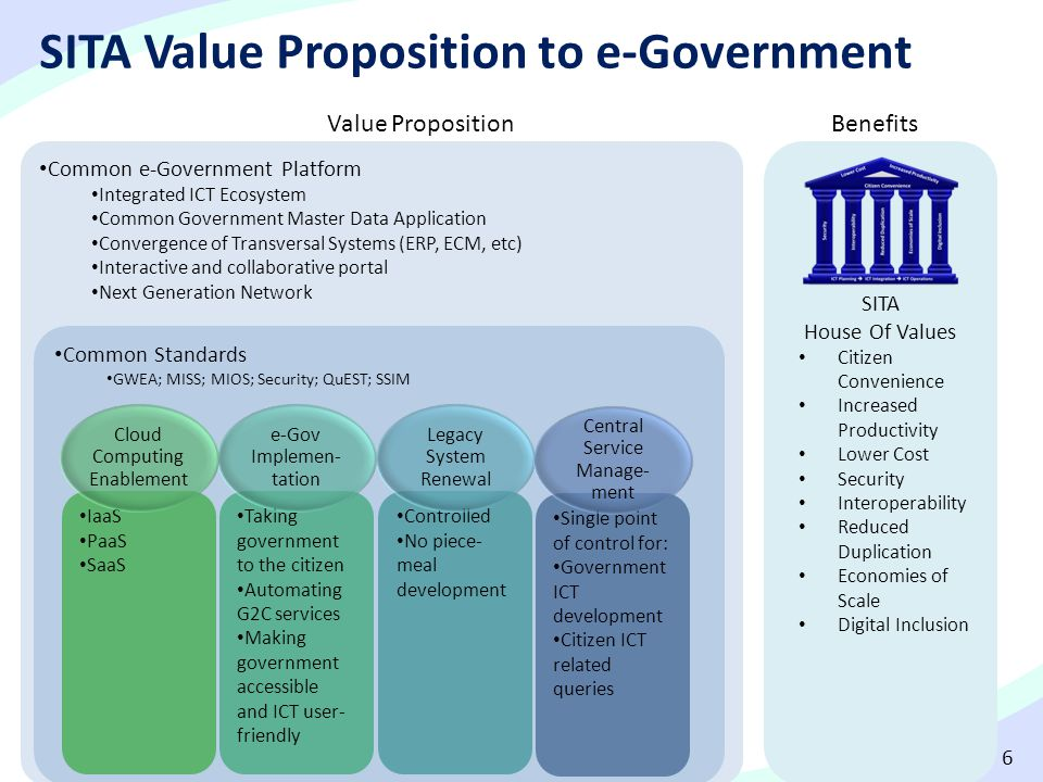 SITA Value Proposition to e-Government