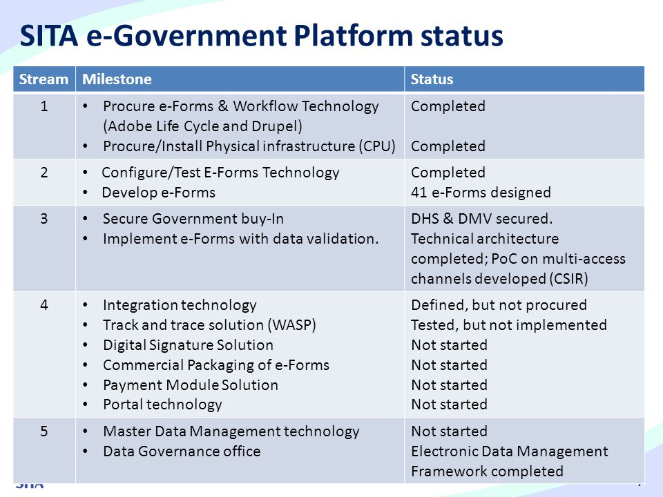 SITA e-Government Platform status